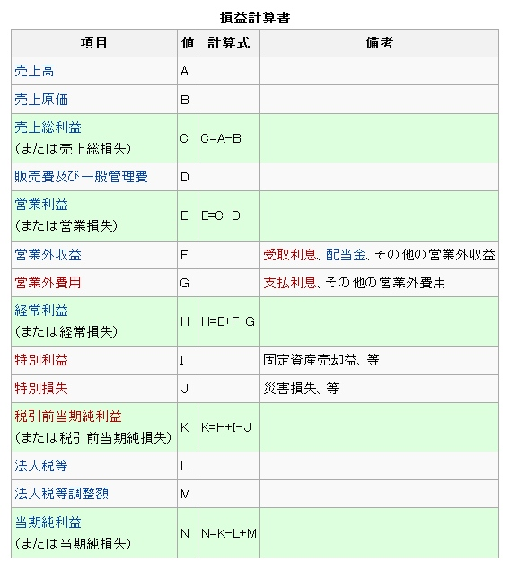 損益計算書01 日本の例