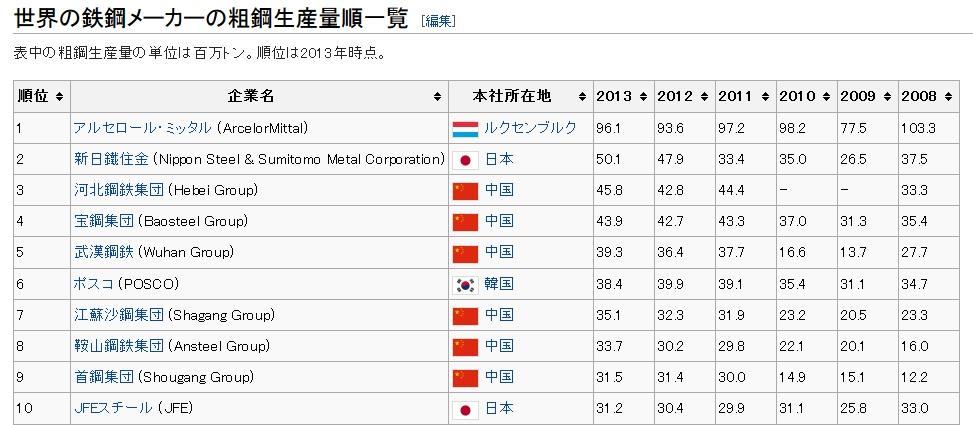 世界の鉄鋼メーカーの粗鋼生産量順一覧 TOP10