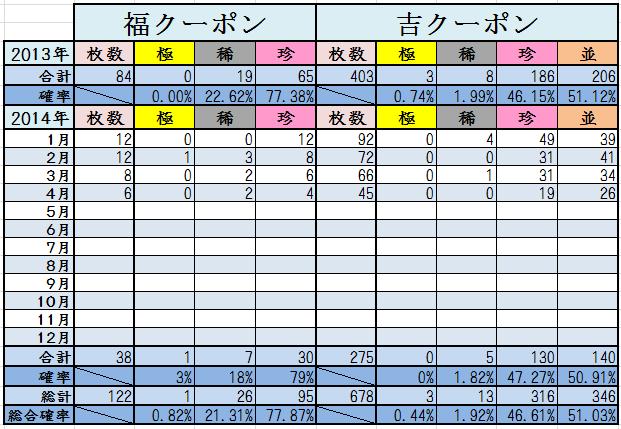 4月末くじ結果2014計