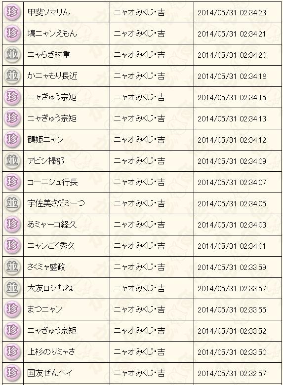 5月末くじ結果2014吉2