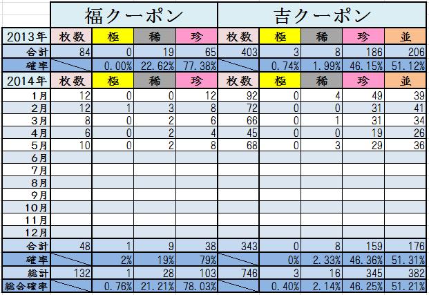 5月末くじ結果2014計