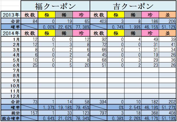 6月末くじ結果2014計