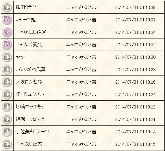 7月末くじ結果2014吉2