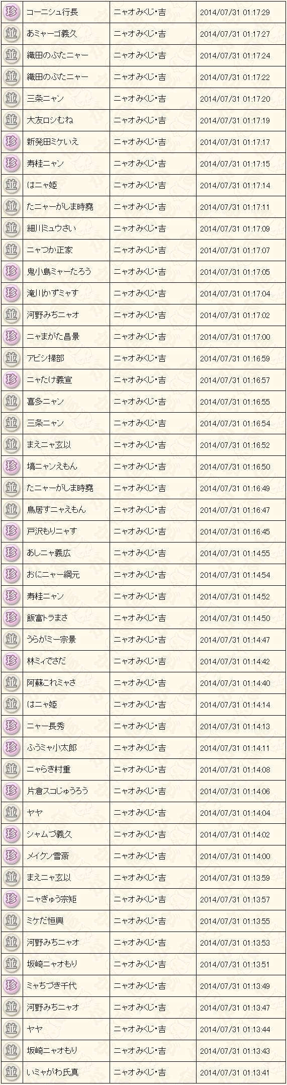 7月末くじ結果2014吉