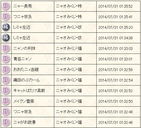 7月末くじ結果2014福