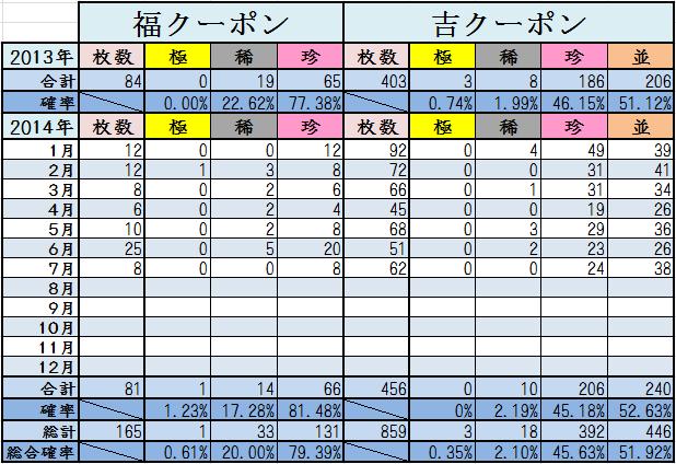 7月末くじ結果2014計