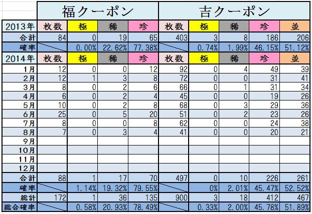 8月末くじ結果2014計