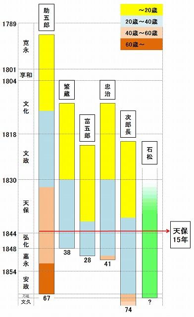 tensui_nendai3.jpg
