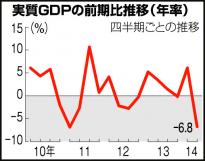 実質GDPの成長率、年率でマイナス6.8%