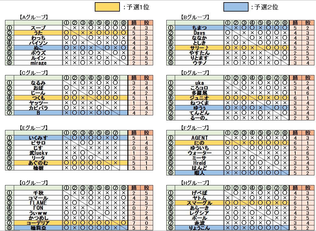 17回予選ブロック結果1