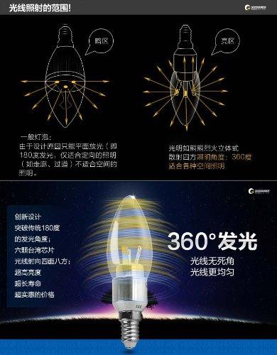 LED指向性