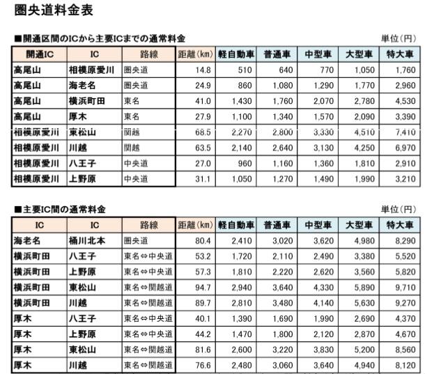 圏央道 料金 (623x537)