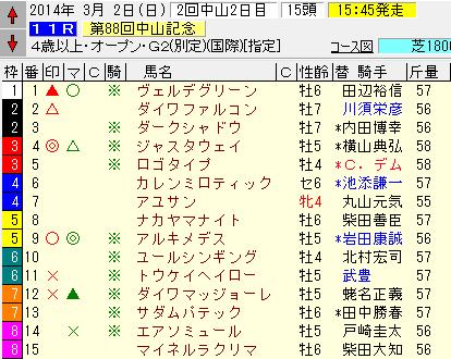 中山記念2014