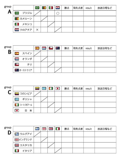 ワールドカップ勝敗表