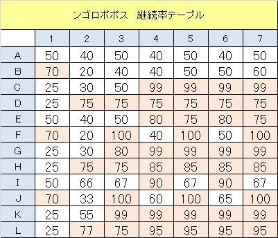 ンゴロポポス 継続率 テーブル 表