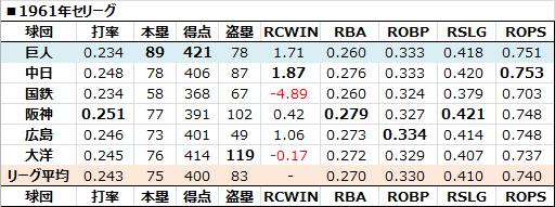 1961年巨人打線 - 日本プロ野球 ...
