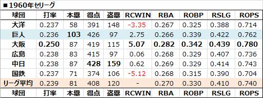 1960年巨人打線 - 日本プロ野球 ...