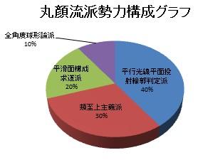 丸顔流派勢力構成グラフ