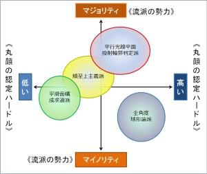丸顔流派分析図