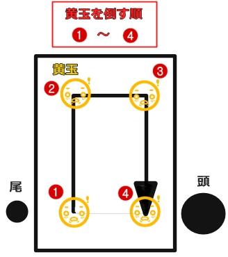 基本的な黄玉の撃破順