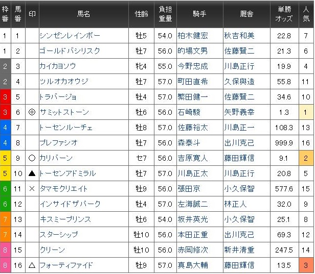 大井記念4上オープン重賞