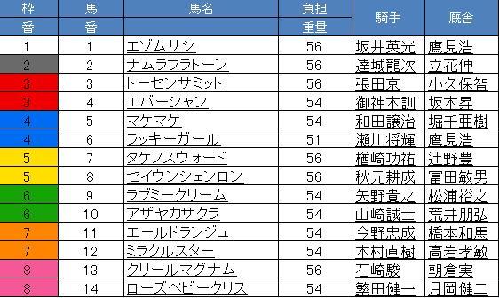 サンケイ 大井9R