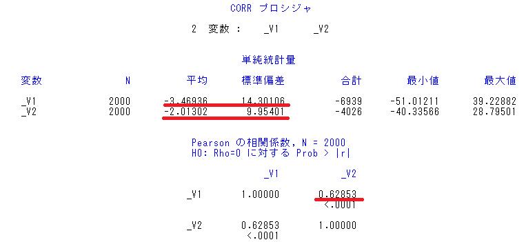 2変量_DATAステップの結果