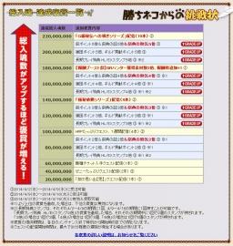 0401勝ちネコ褒賞