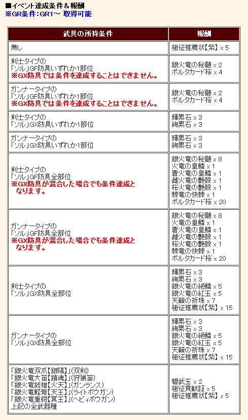 0618立ち上がれ(´・ω・`)報酬