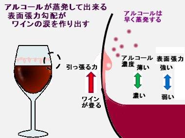 ワインの涙もマランゴニ効果