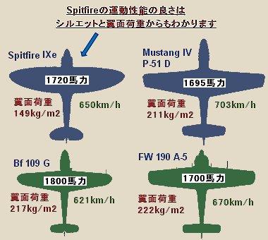 名機の翼面荷重比較