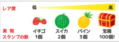 モッピー 果実