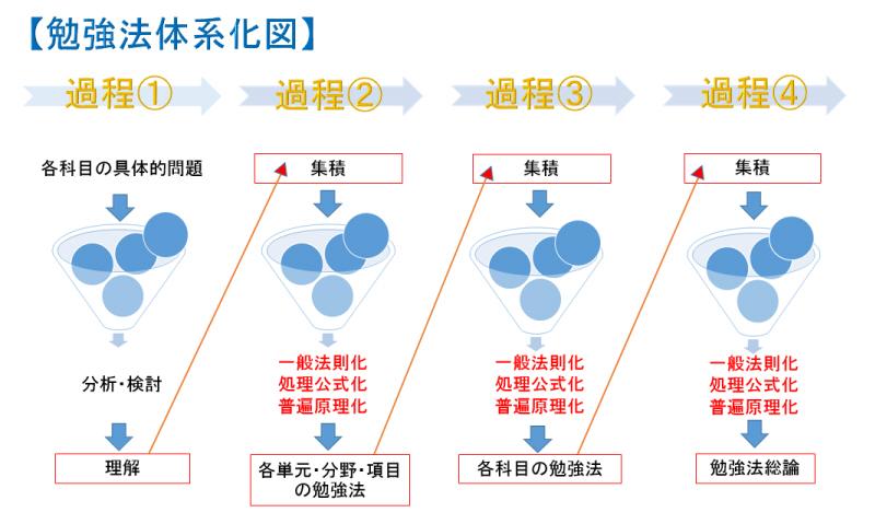 勉強法体系化図1勉強法体系化図