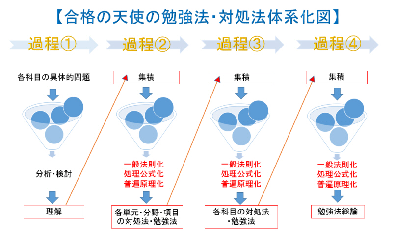 勉強法体系化図