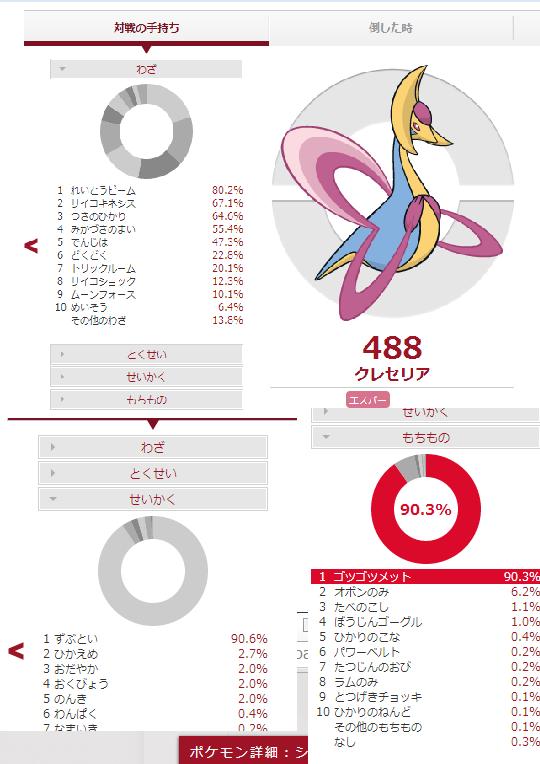 クレセリア データ