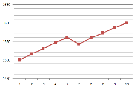 グラフ 爆速1
