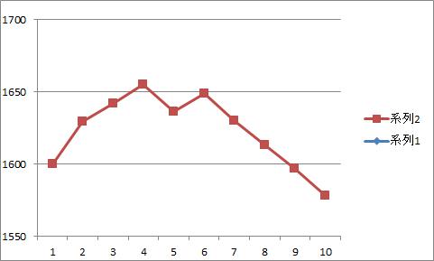 グラフ 爆速2
