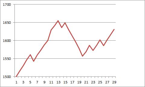 グラフ 爆速3