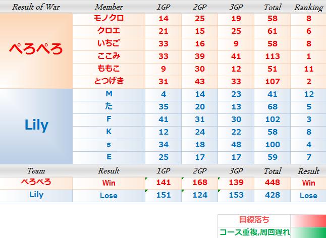 prpr vs Lily(2戦目)