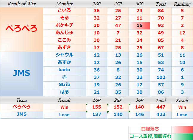 ぺろぺろ vs JMS 2nd
