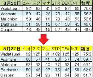 忍者犬軍団修行経過0820-0827