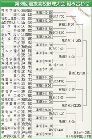 絵日記3・14センバツ抽選