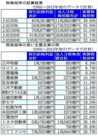 50 税率負担少ない企業 20130710