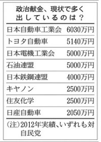日経 政治献金2 20140828