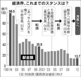 日経 政治献金 20140828