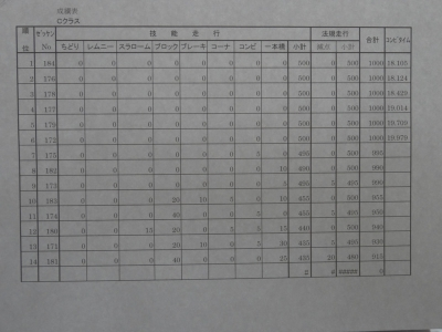 result C