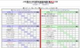 JA全農2014年世界卓球・結果表をチェック