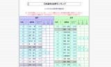 2014年5月6日-日本選手の世界ランキング
