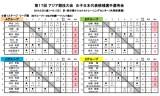 アジア大会女子日本代表選考会の記録!