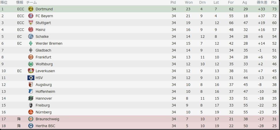 Bel Bundesliga 2013-2014